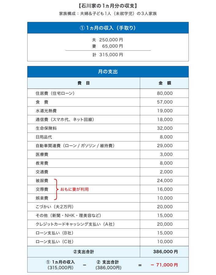 石川家の1ヵ月分の収支