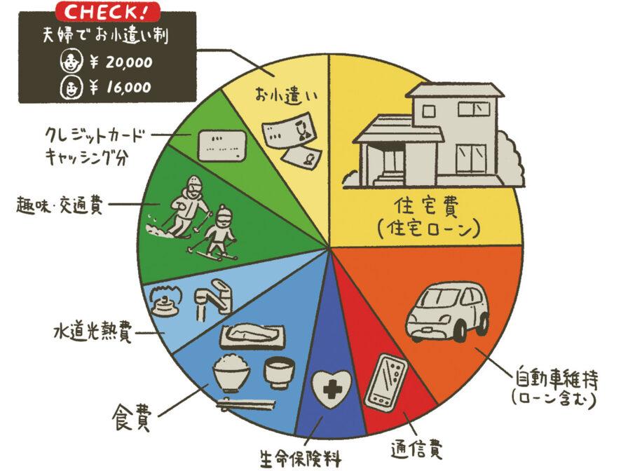 家計の見直しの図