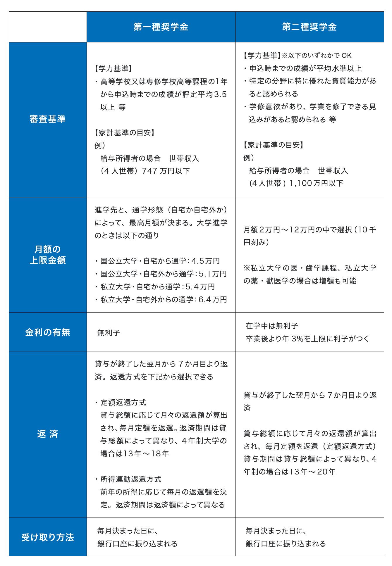 第一種奨学金と第二種奨学金の比較