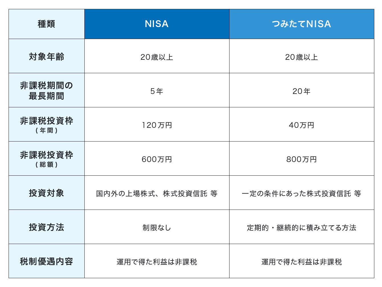 NISAとつみたてNISAの比較