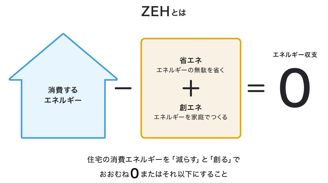 ZEH(ゼッチ)の図