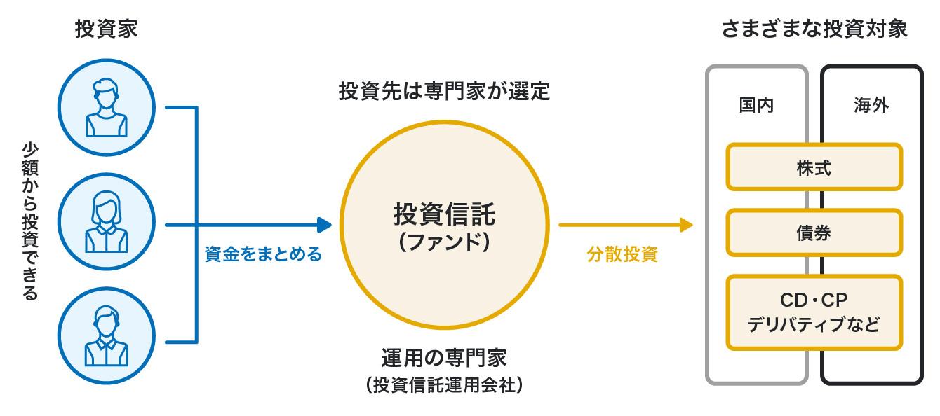 投資信託のしくみの図
