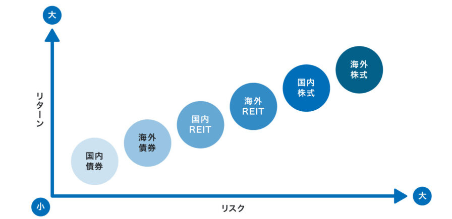 投資信託の種類